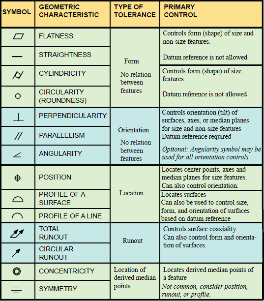 Gdt Symbols Charts For Engineering Drawing Drafting Geotol